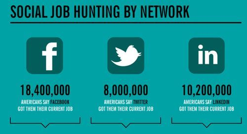 L'emploi sur les réseaux sociaux