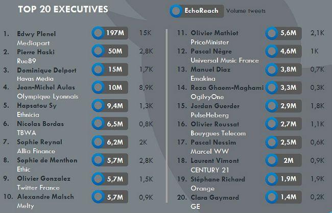 #DigitalBosses le baromètre influence des patrons sur Twitter