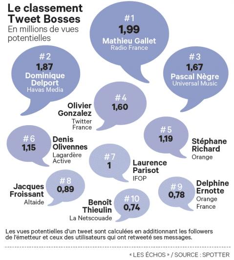 classement-tweet-bosses-les-echos