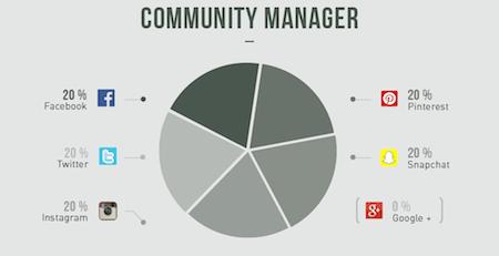 Entrepreneur, Développeur, Community Manager...16 jobs expliqués en infographie
