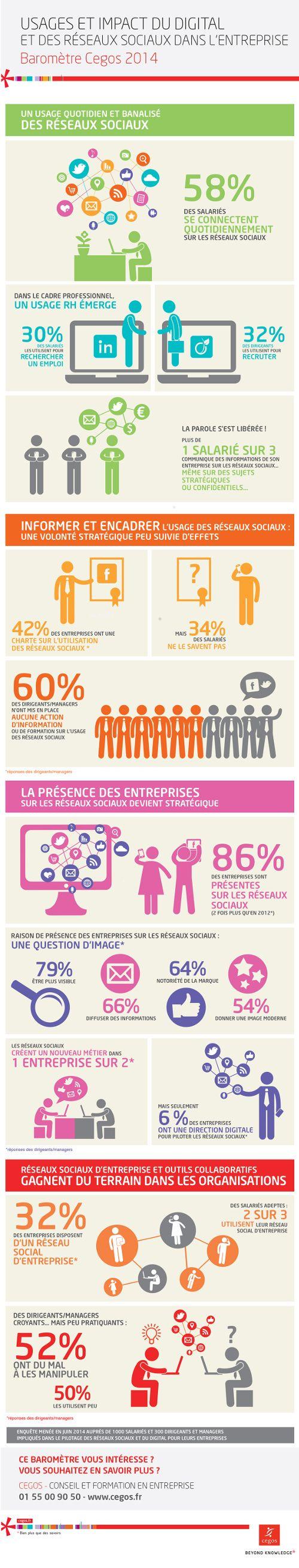 Infographie réseaux sociaux - baromètre Cegos 2014