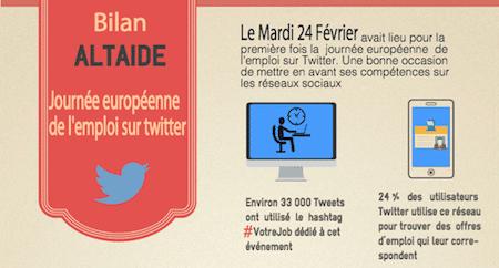 Bilan Altaide: Journée Européenne de l'Emploi sur Twitter #VotreJob
