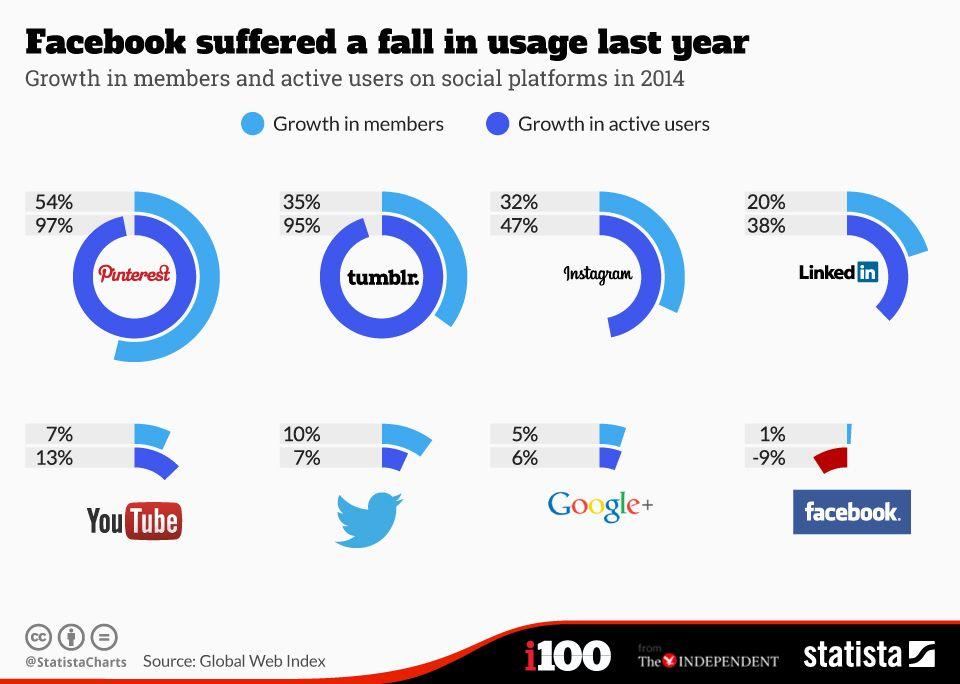 Etat des lieux du Trafic des réseaux sociaux dans le monde en 2014