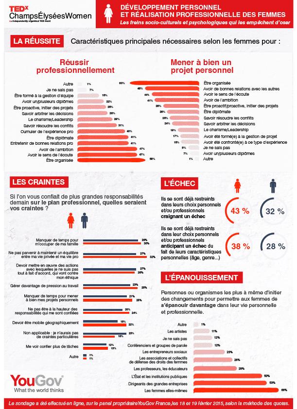Infographie_TEDxChampsElyseesWomen_YouGov