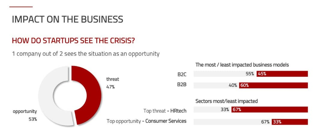 How do startups see the crisis